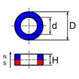 AlNiCo toroid, anizotrop